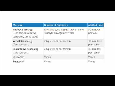 GRE introduction