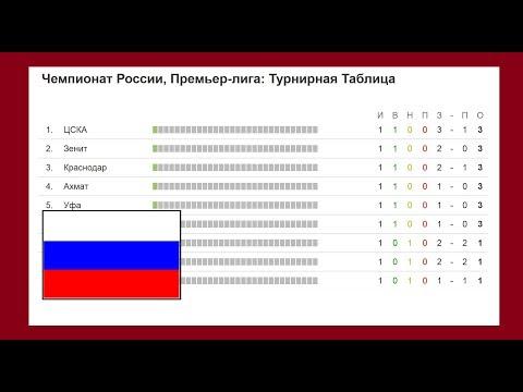 Чемпионат России по футболу 2017/2018. Результаты 7 тура, турнирная таблица и расписание.