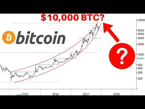 Bitcoin to $10,000? If/when we'll see $10K BTC