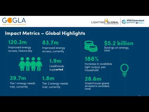Global Off-Grid Solar Market Report data collection process for H2 2017