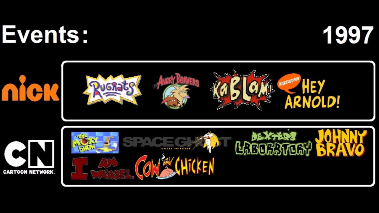 nickelodeon network history List of programs broadcast by nickelodeon this is a list of television programs broadcast by nickelodeon in the united states the channel was launched on december 1,  alpha repertory.