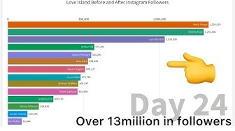 Love Islanders Before and After Instagram Followers| Love island 2019