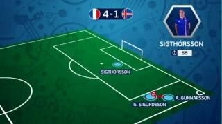 France vs Island 5-2 (All Goals) Quarter Final Euro 2016