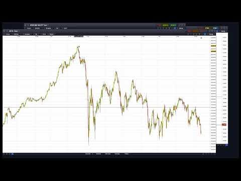 Dow Jones we are short, it is dangerous to be