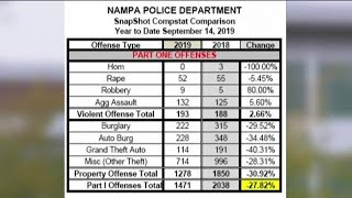 Nampa Police Department implements new style of policing