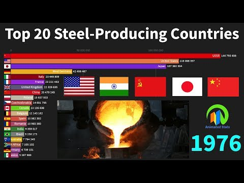 Top 20 Steel Producing Countries 1967 to 2018