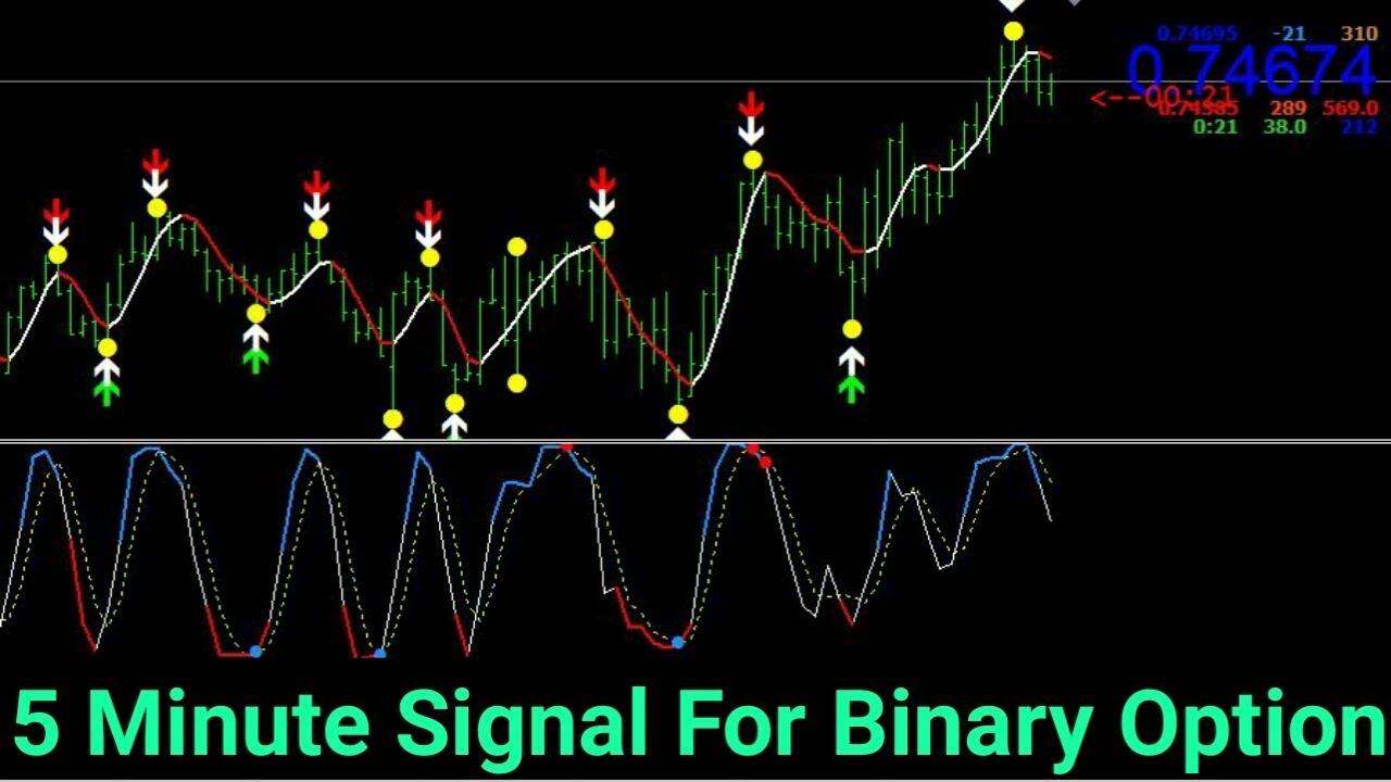 Descarga gratuita del indicador de predicción de opciones binarias