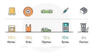 Холдинг СИБУР. Попутный нефтяной газ