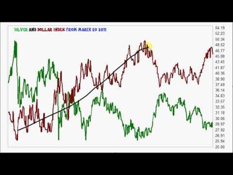 Silver & Dollar Index Comparisons