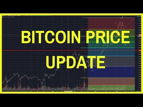 ✅ BITCOIN PRICE TECHNICAL ANALYSIS