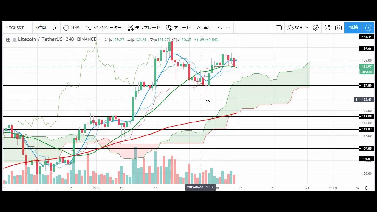 【仮想通貨 ライトコイン(LTC)】調整の下落はどこまで続く?!チャート分析6.16(Litecoin)