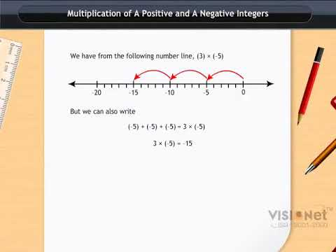 Download Multiplication of a Positive and a Negative Integer Integers CBSE Class 7 Maths