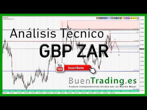 analisis-forex-gbp-zar-largo-plazo---technical-analysis-gbpzar