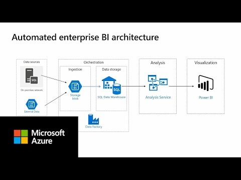 enterprise-bi-with-sql-data-warehouse-and-azure-data-factory