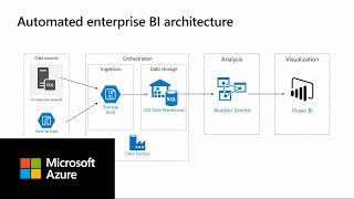 Enterprise BI with SQL Data Warehouse and Azure Data Factory