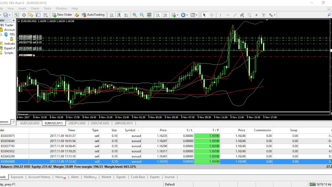 how to trade on 123 bonus fbs broker on trade to profit youtube