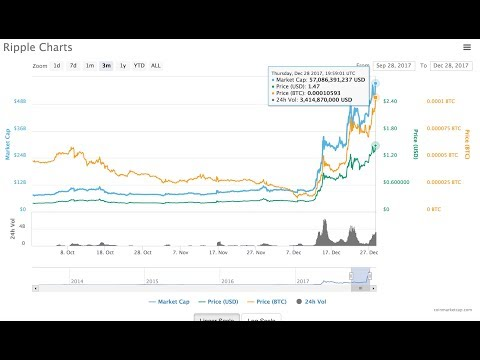 Live Cryptocurrency Update - Ripple's XRP Hits Record High of Over $1.45