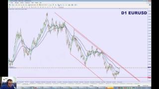 Analyse moyen / long terme sur EUR/USD