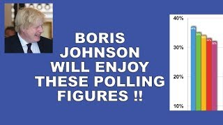 Boris Johnson will like these poll results!