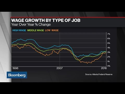 U.S. Wage Growth at Post-Recession High