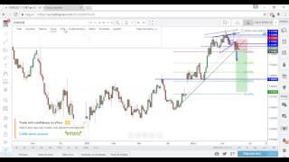 Como usar TradingView-Forex