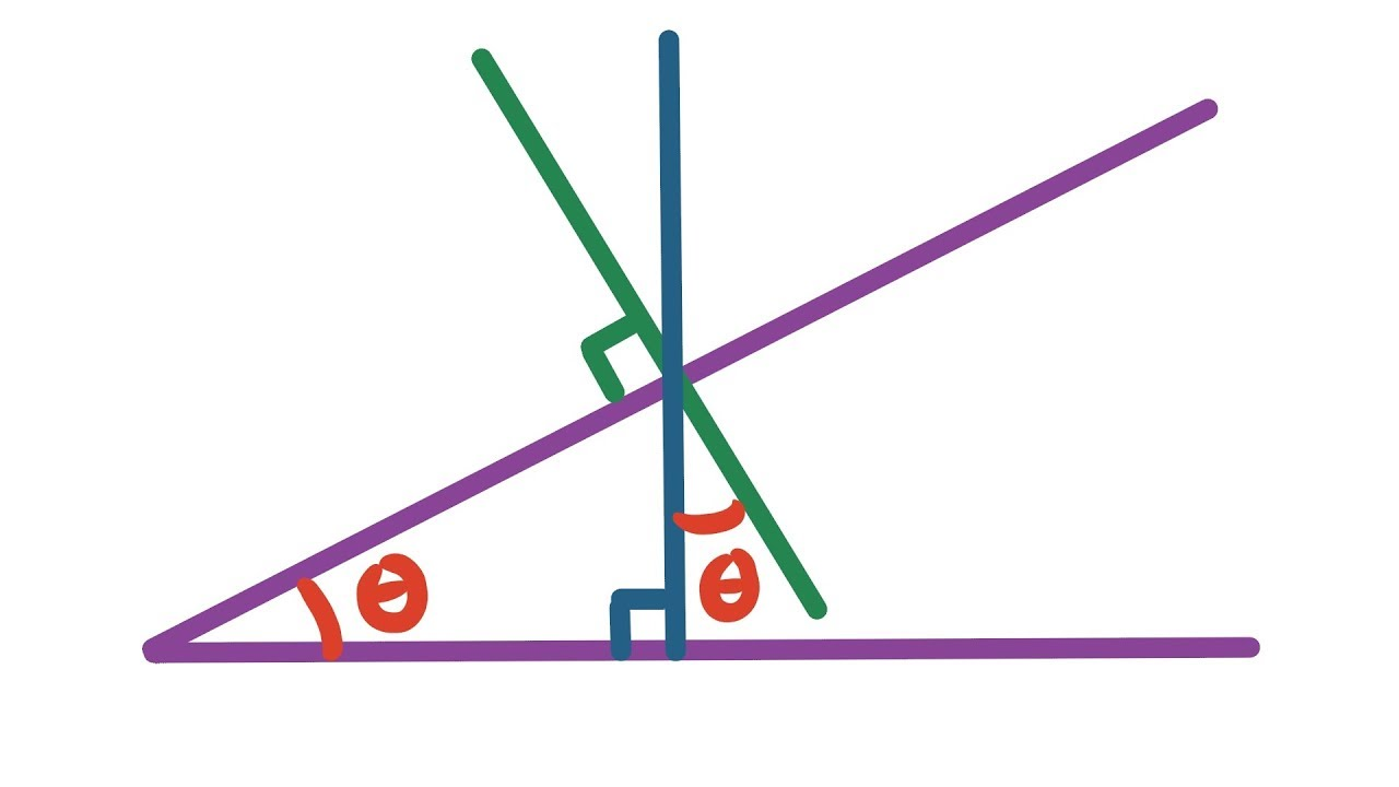 Angles of Inclined Planes - YouTube