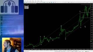 Analizando Bitcoin con Elliott