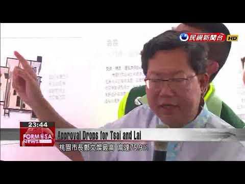 Taiwan Brain Trust survey indicates less than 29% approval of Tsai Ing-wen