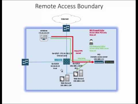 remote access securely demo with pulse secure and Juniper firewall