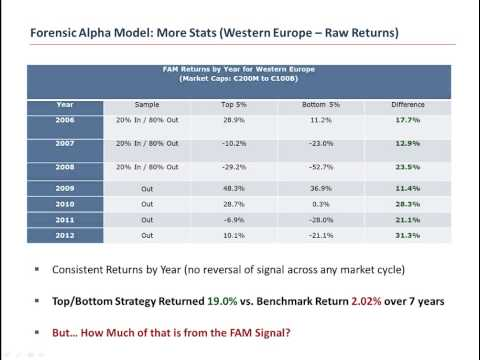 Forensic Alpha Model (FAM) - Second in a Series; Western European Optimization