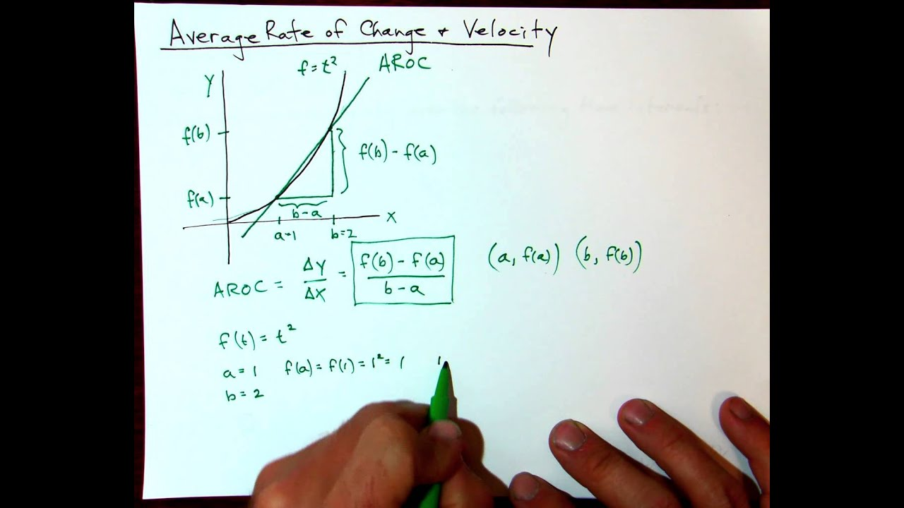 Rate of Change and Velocity