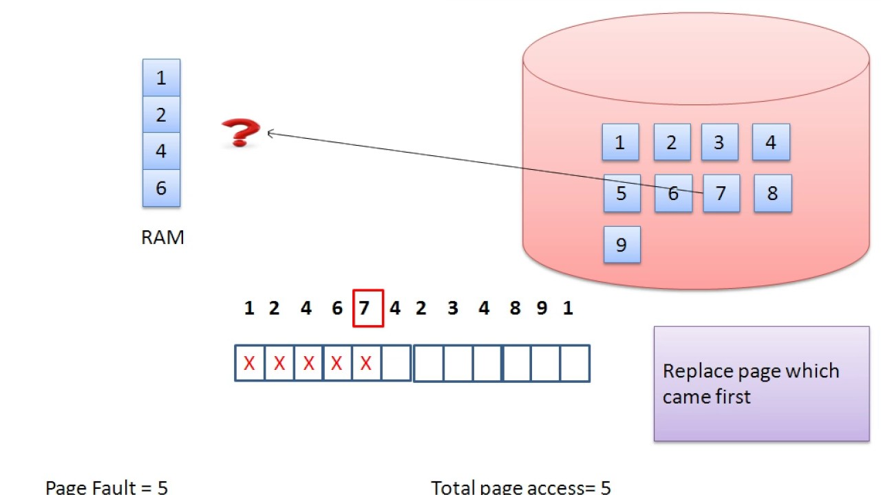Page Replacement Algorithms : FIFO(First In First Out)