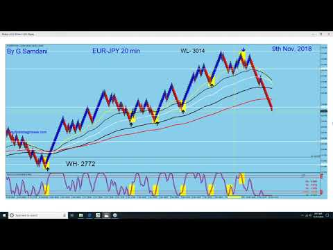 How to use individual currency Indexes to trade that currency pairs. 11-11-18