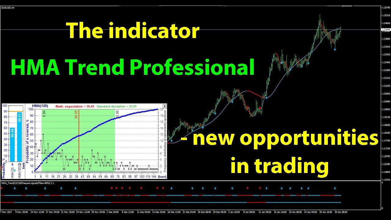 The Hma Trend Professional Indicator To Predict A Trend