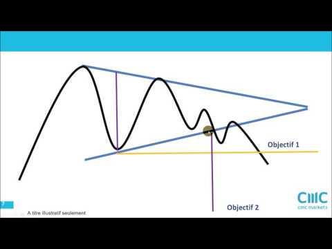 Analyse Technique De Genfit. Toujours Dans Son Triangle. [28/05/2016]