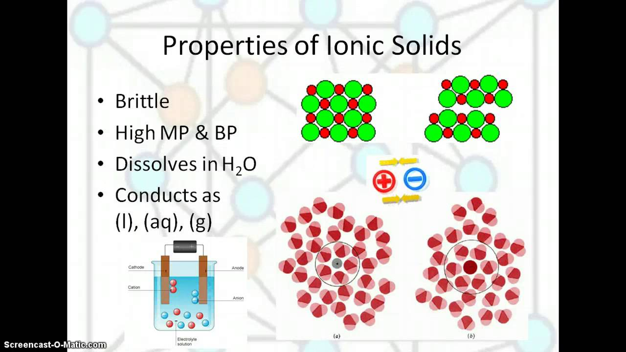 Ap Chem Ionic Solids Podcast