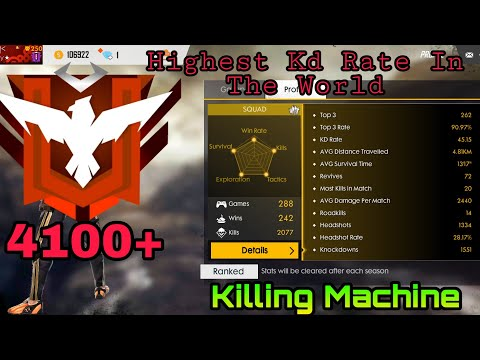 Indian Best Free Fire Player Highest Kd Rate in the world , global Rank ,4100points 2019
