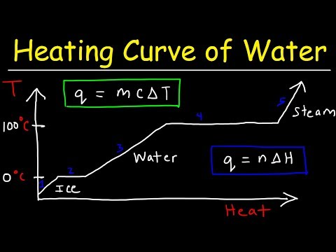 Heating Curve And Cooling Curve Of Water - Enthalpy Of Fusion & Vaporization