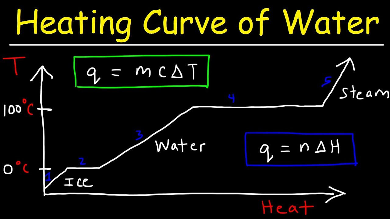hight resolution of heating curve and cooling curve of water enthalpy of fusion vaporization