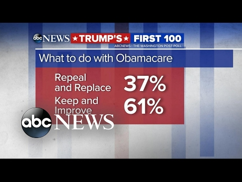 Most Americans support keeping Obamacare, new poll finds
