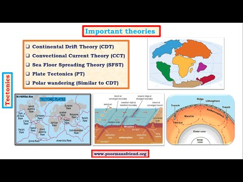 G7-Tectonics upsc ias-Continental Drift Theory: Fossil,Placer,Tillite,Botanical Evidences