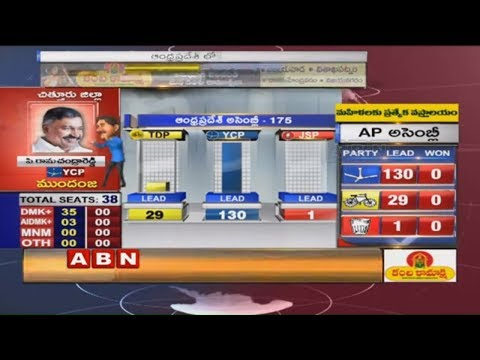 LIVE Updates From Counting Centers | AP Elections 2019 Results | ABN Telugu