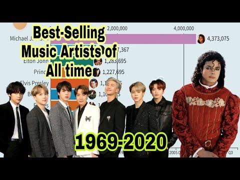 Best-Selling Music Artists (1969-2020)|RankingPH