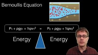 Bernoulli's Equation thumbnail
