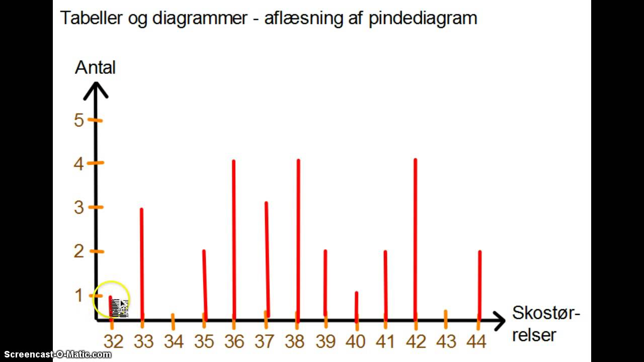 Tabeller Og Diagrammer - Afl U00e6sning Af Pindediagram