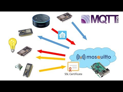ESP8266/ESP32 connecting to SSL/TLSv1 2 secured Mosquitto
