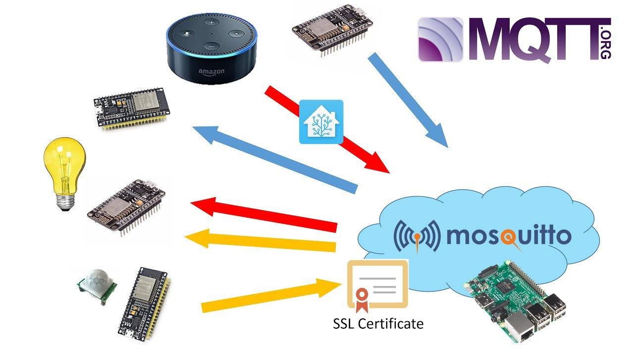 ESP8266/ESP32 connecting to SSL/TLSv1 2 secured Mosquitto MQTT Broker