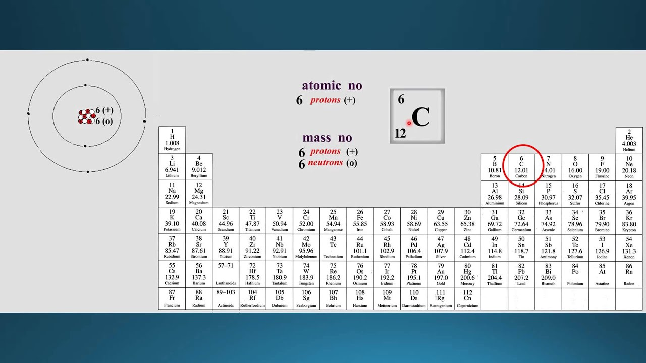 2 periodic table atomic number mass number youtube 2 periodic table atomic number mass number urtaz Images