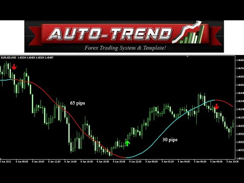 AUTO TREND FOREX TRADING SYSTEM