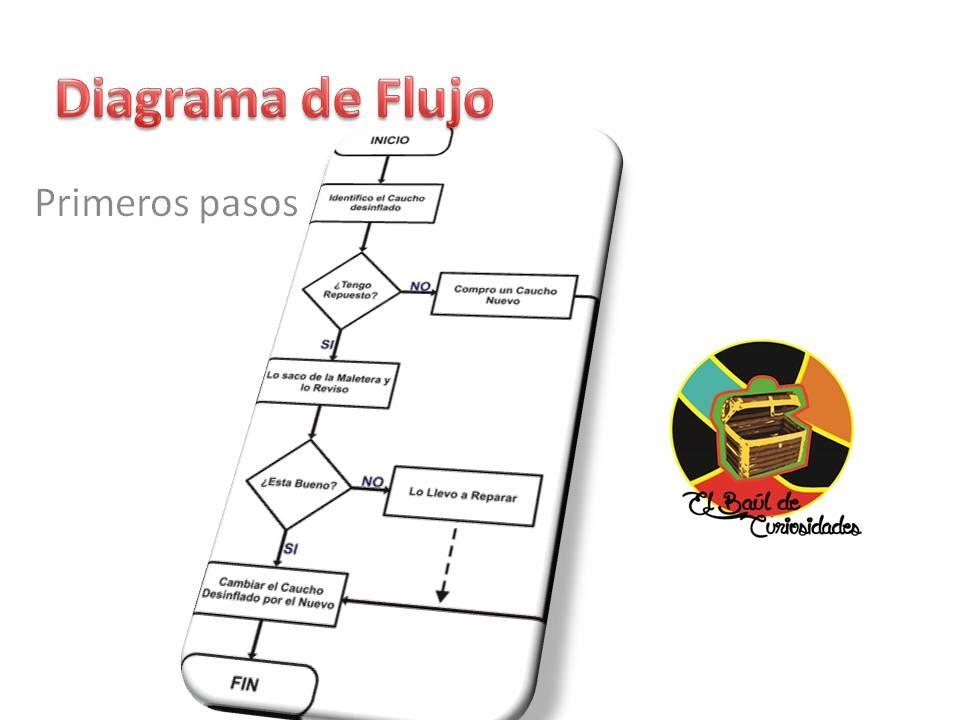 Como hacer un diagrama de flujo primeros pasos youtube ccuart Images